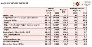 İso, Türkiyenin 500 Büyük Sanayi Kuruluşu 2018 Araştırmasını Açıkladı